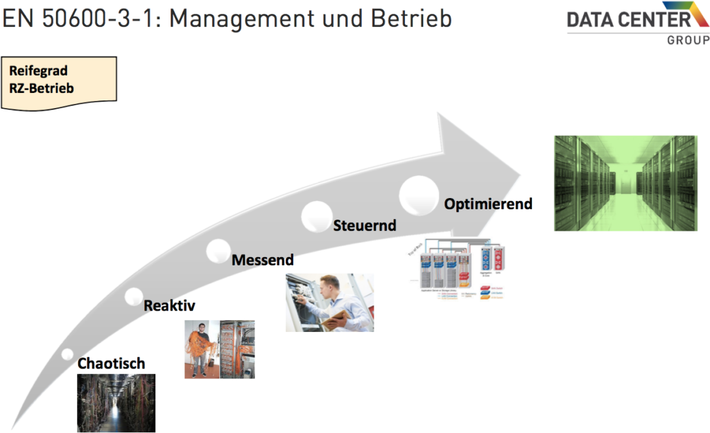 Management, Betrieb und Kennzahlen für's Rechenzentrum 2