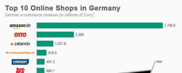Shopping and Paying in German E-Commerce