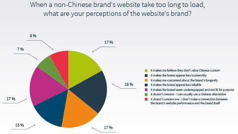 European Companies Risk Success in China Through Slow Websites
