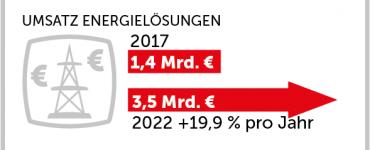 eco Studie: Viermal mehr E-Ladestationen und Smart Meter bis 2022