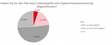 Cyber-Crime Risiko richtig absichern