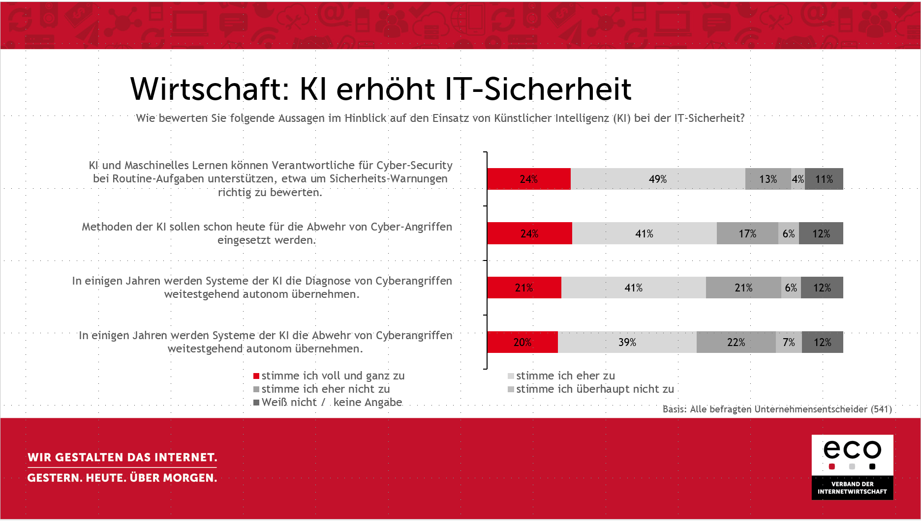 Das sind die IT-Security-Trends 2019 1