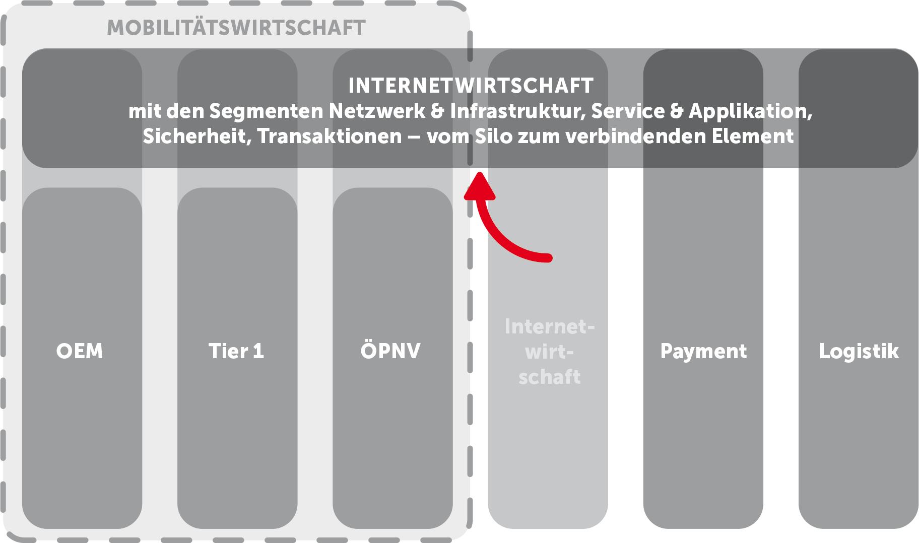 Whitepaper: Vernetzte und autonome Mobilität 1