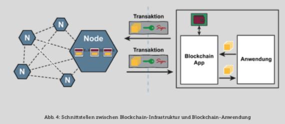 Whitepaper: Die Blockchain im Mittelstand 3