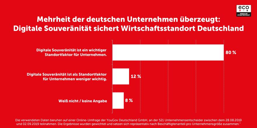 Mehrheit der deutschen Unternehmen überzeugt: Digitale Souveränität sichert Wirtschaftsstandort Deutschland