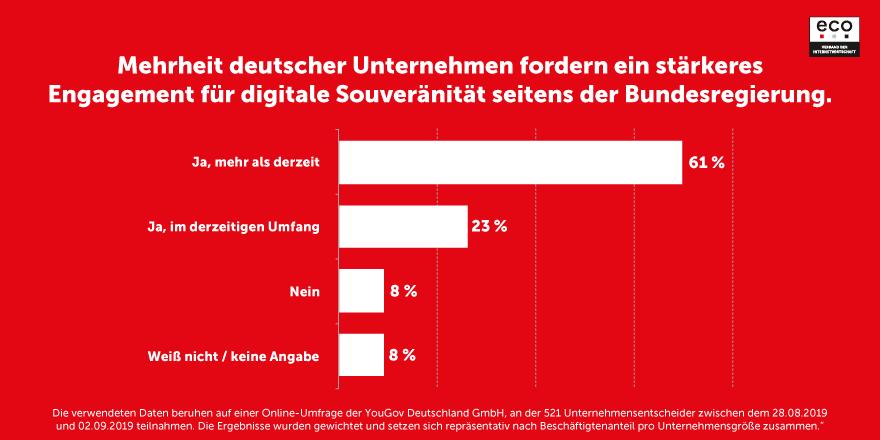 Mehrheit der deutschen Unternehmen überzeugt: Digitale Souveränität sichert Wirtschaftsstandort Deutschland 1