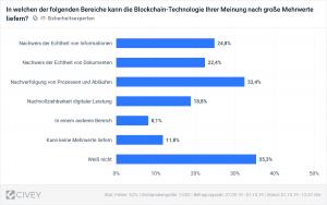 eco Verband zur it-sa 2019: 53 Prozent der IT-Sicherheits-Entscheider schreibt der Blockchain Mehrwerte zu
