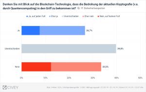 eco Verband zur it-sa 2019: 53 Prozent der IT-Sicherheits-Entscheider schreibt der Blockchain Mehrwerte zu 1