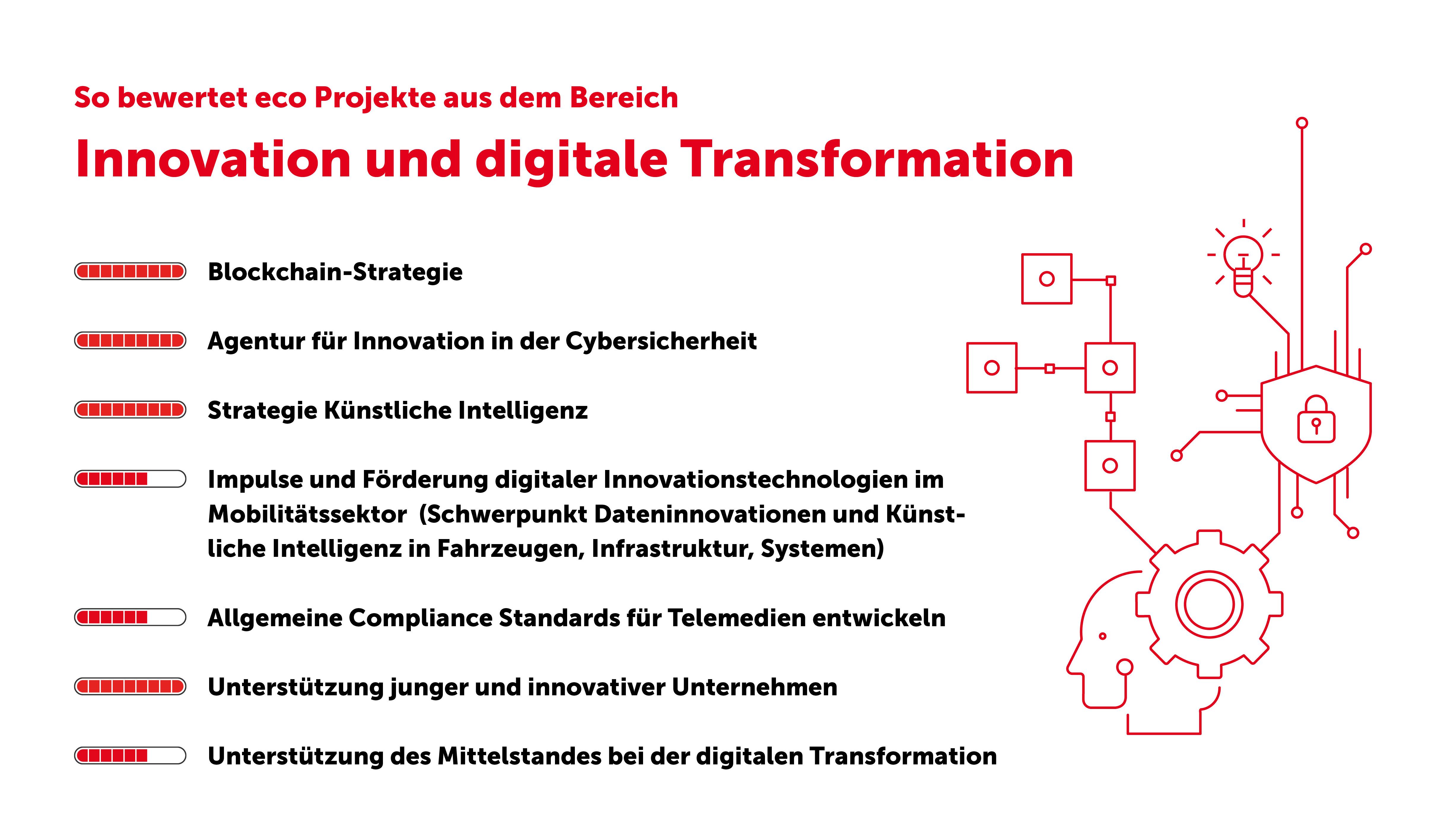 Digitalisierungsstrategie der Bundesregierung: eco zieht positive Bilanz zum Umsetzungsstand 1