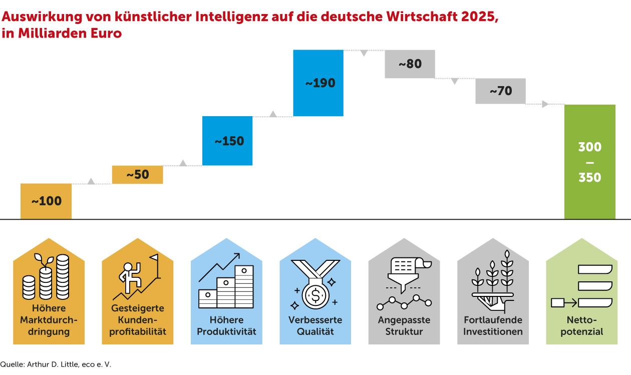 Künstliche Intelligenz: Potenzial und nachhaltige Veränderung der Wirtschaft in Deutschland 10
