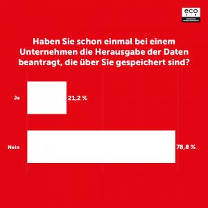 Datenschutztag 28.01.: Verbraucher wünschen sich schnellere Reaktionen auf Daten-Auskunftsersuchen 1