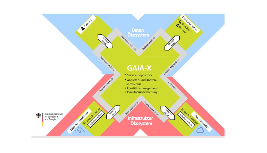 GAIA-X: Europas Unabhängigkeitserklärung für die Cloud 1