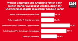 Digitale Souveränität: IT-Experten sehen starke Abhängigkeiten 2