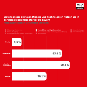 eco Umfrage: Deutsche gehen digital durch die Krise 2
