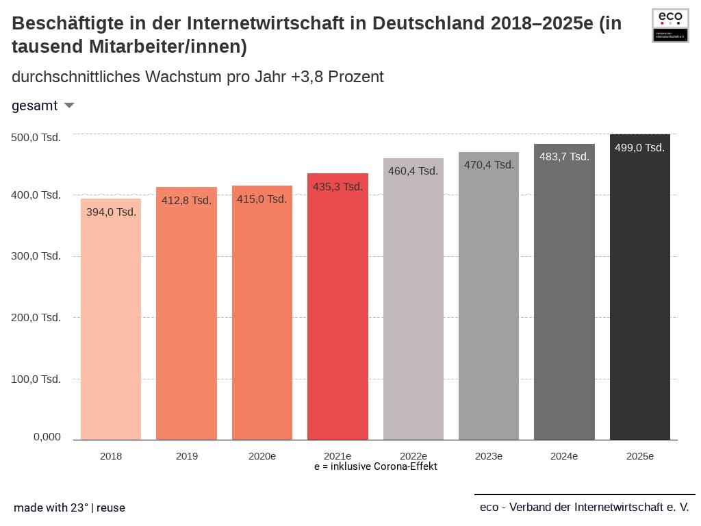 Start in eine digitale Dekade der Superlative: Neue eco Studie erwartet bis 2025 Umsatzzuwächse um 75 Prozent für die Internetwirtschaft in Deutschland 2