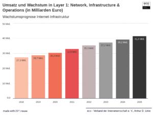 Internet-Infrastruktur profitiert mittelfristig von Corona
