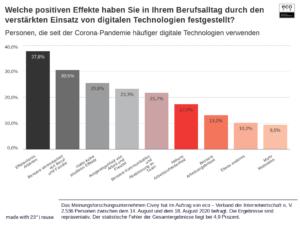 eco Umfrage: Arbeit in Pandemiezeiten wird digitaler – Fast 75 Prozent der Beschäftigten spürt positive Effekte 1