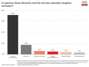 Digitalpolitik und Corona: Deutsche zunehmend unzufrieden mit digitaler Bildung und Verwaltung 1