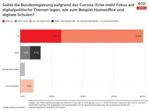 Digitalpolitik und Corona: Deutsche zunehmend unzufrieden mit digitaler Bildung und Verwaltung