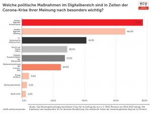 Digitalpolitik und Corona: Deutsche zunehmend unzufrieden mit digitaler Bildung und Verwaltung 2
