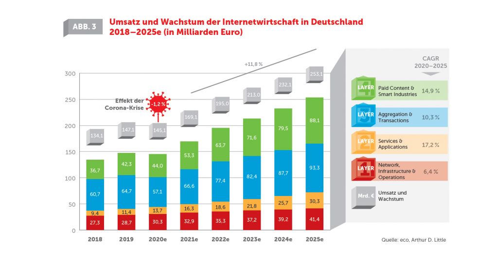 Marktpotenzial der Internetwirtschaft bis 2025