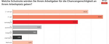 eco Umfrage zur Chancengerechtigkeit am Arbeitsplatz: Männer geben bessere Noten als Frauen
