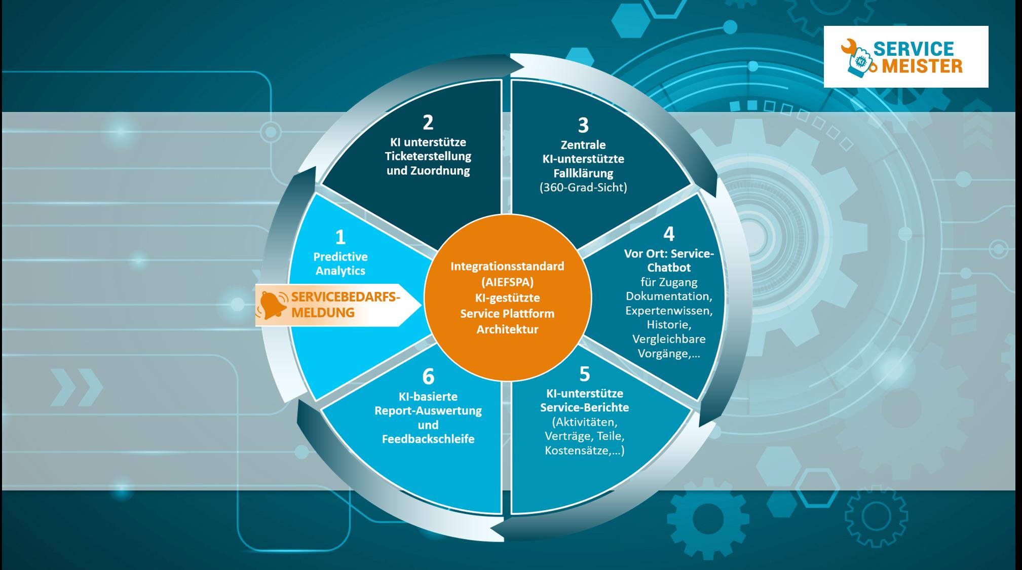 Technischer Service 4.0 - der Service der Zukunft 2