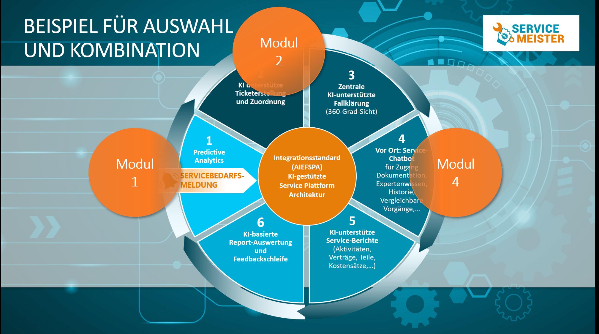 Technischer Service 4.0 - der Service der Zukunft 4