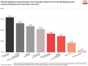 eco Umfrage: Mehrheit der Deutschen wünscht sich stärkeren Einsatz digitaler Tools zur Bekämpfung der Corona-Pandemie 1