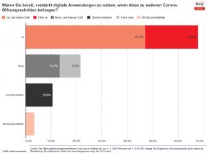 eco Umfrage: Mehrheit der Deutschen wünscht sich stärkeren Einsatz digitaler Tools zur Bekämpfung der Corona-Pandemie 2