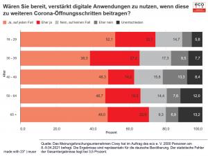 eco Umfrage: Mehrheit der Deutschen wünscht sich stärkeren Einsatz digitaler Tools zur Bekämpfung der Corona-Pandemie 3