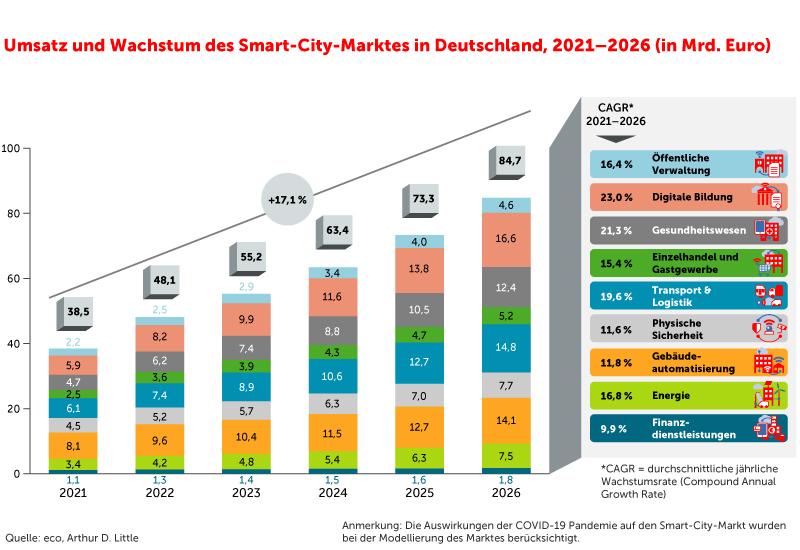 Studie: Der Smart-City-Markt in Deutschland 2021-2026 6