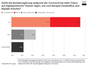 eco Umfrage zur Digitalpolitik in der Coronakrise: Mehrheit der Befragten fordert von Bundesregierung den Aufbau einer leistungsstarken & wettbewerbsfähigen digitalen Infrastruktur – Digitalministerium muss kommen.