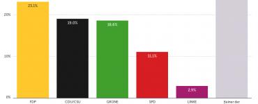 Digitalpolitisches Wahlbarometer: Jamaika-Koalition aus Wählersicht mit größter Digital-Kompetenz
