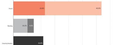 eco Umfrage: Großteil der Bevölkerung fordert hohen Stellenwert für Digitalisierung in Koalitionsverhandlungen